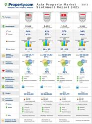 iProperty.com Asia Property Market Sentiment Report 2012 (H2)